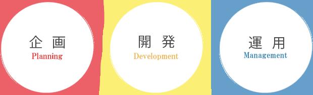 企画開発運用